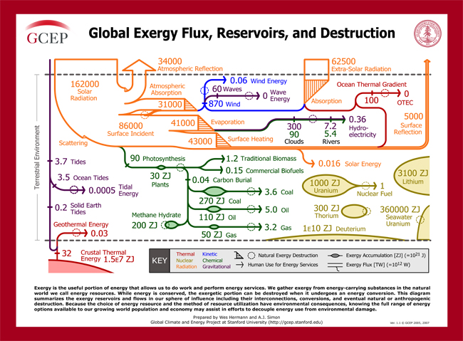 Exergy Resource Chart