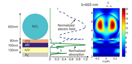 Figure 1. The resonant modes of dielectric silicon dioxide (SiO2) nanospheres atop a solar cell can enhance its absorption, photocurrent and efficiency.