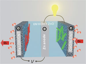 rechargeable zinc-oxide battery image