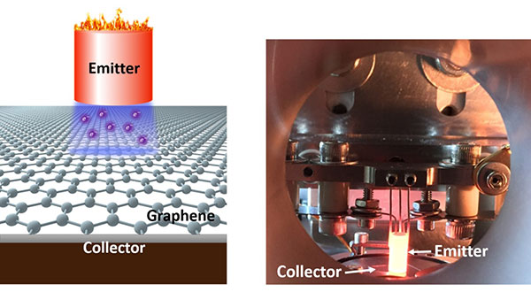 Schematic of the thermionic energy convertor prototype with a graphene collector. Right: Photograph of the thermionic prototype during operation in the Stanford lab.