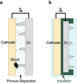 A conventional zinc (Zn) battery (a) short circuits when dendrites growing from the zinc anode make contact with the metal cathode.