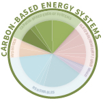 GCEP Research Area - Carbon-Based Energy Systems Image