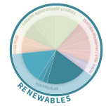 GCEP Research Area - Renewables Image
