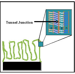 Figure 1: Schematic illustration of the nanostructured multijunction solar cell design. The nanostructured template is coated by ALD with several semiconducting layers to generate two p-n junctions separated by a tunnel junction.