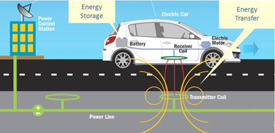 Electric Cars Charging While Driving
